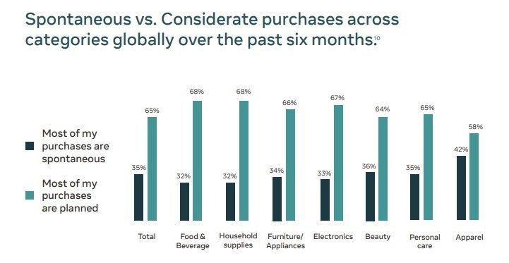 Plánované vs Impulzívne nakupovanie - arketingové Trendy