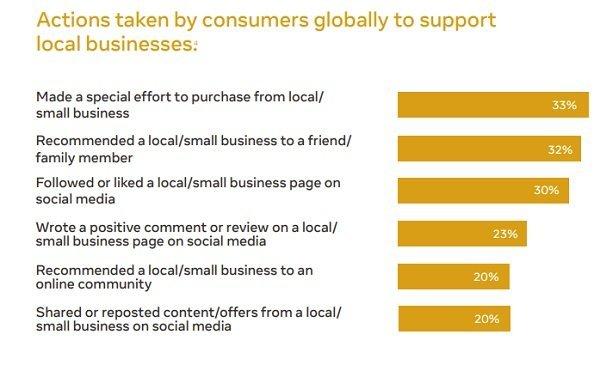 Marketingové Trendy v lokálnom nakupovaní