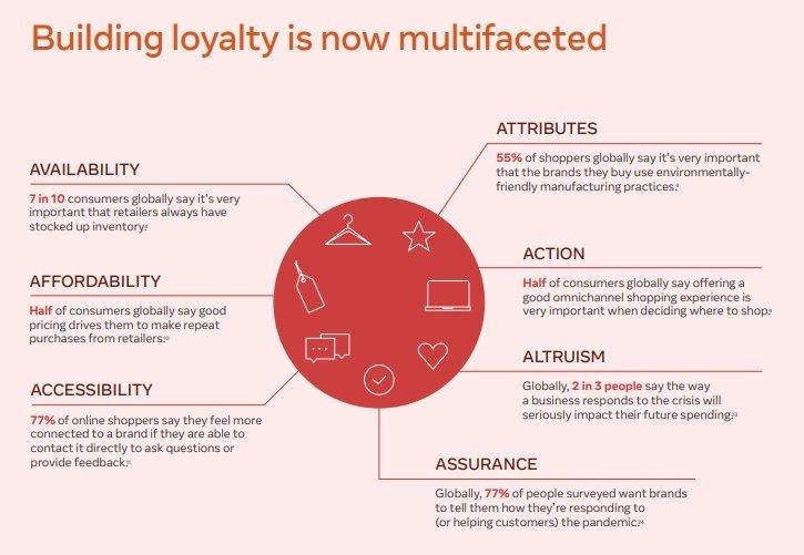 Lojalita je novým trendom nakupovania